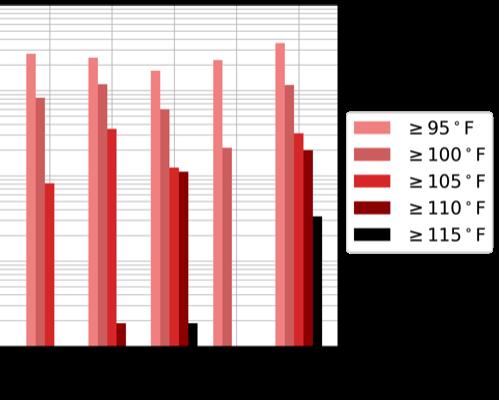 high-heat-graph